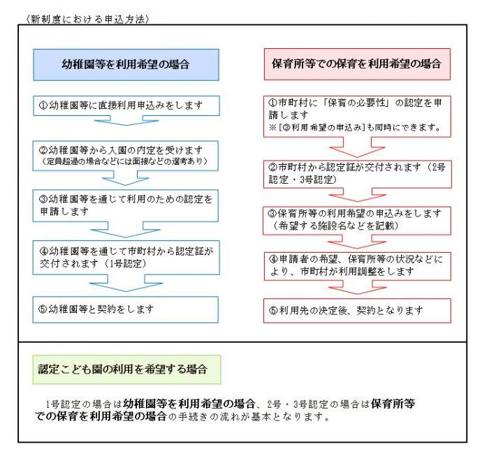 画像:新制度における申込方法