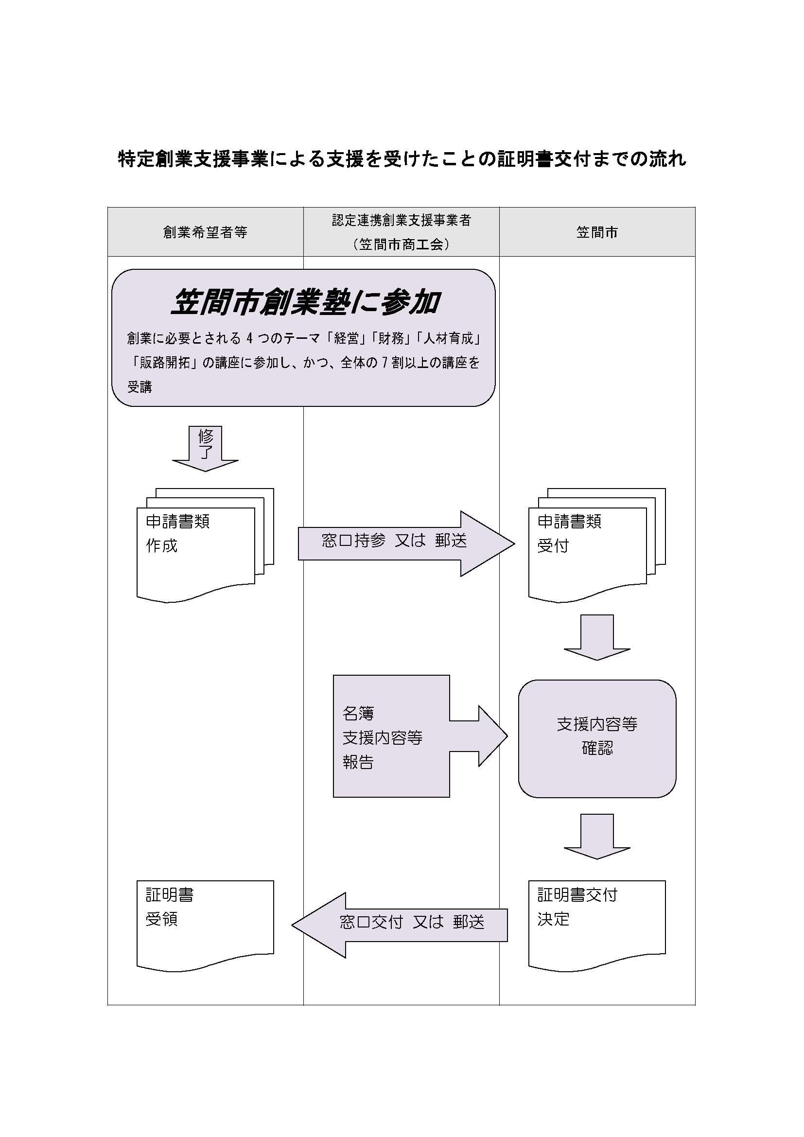 『『証明書の申請手続について(流れ)』の画像』の画像