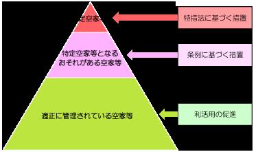『空家等の状態に応じた笠間市の施策概念図』の画像