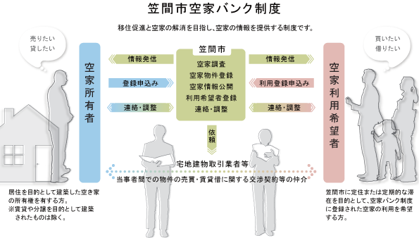 『笠間市空家バンク制度』の画像