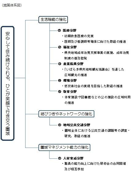 『地域医療 施策体系図』の画像
