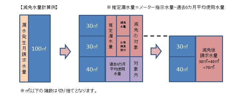 『減免料金計算方法』の画像