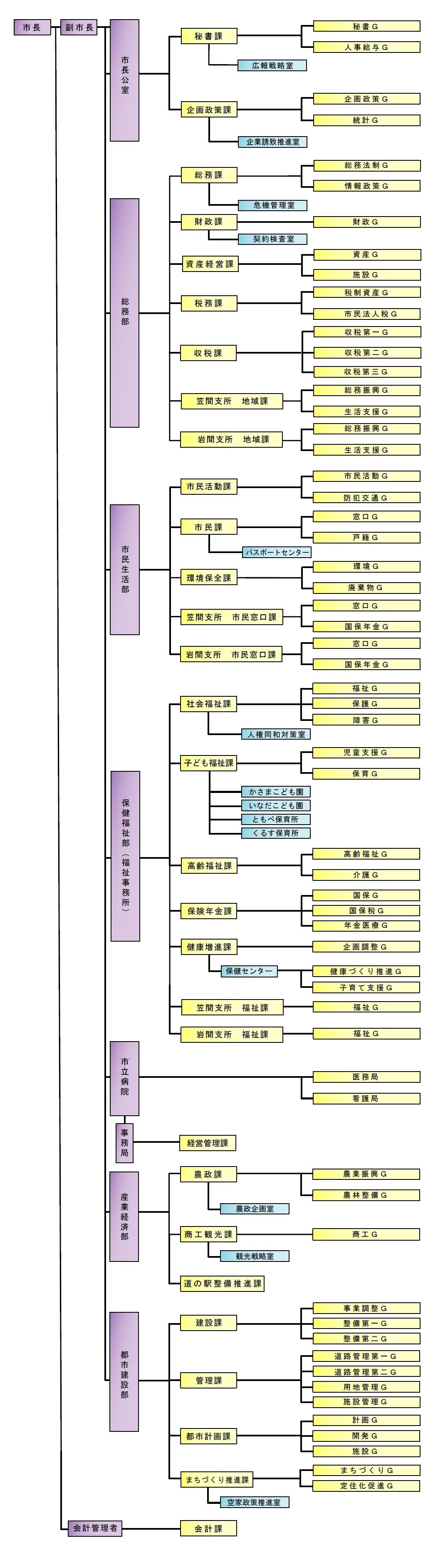 『『H30年度組織図(本庁)』の画像』の画像
