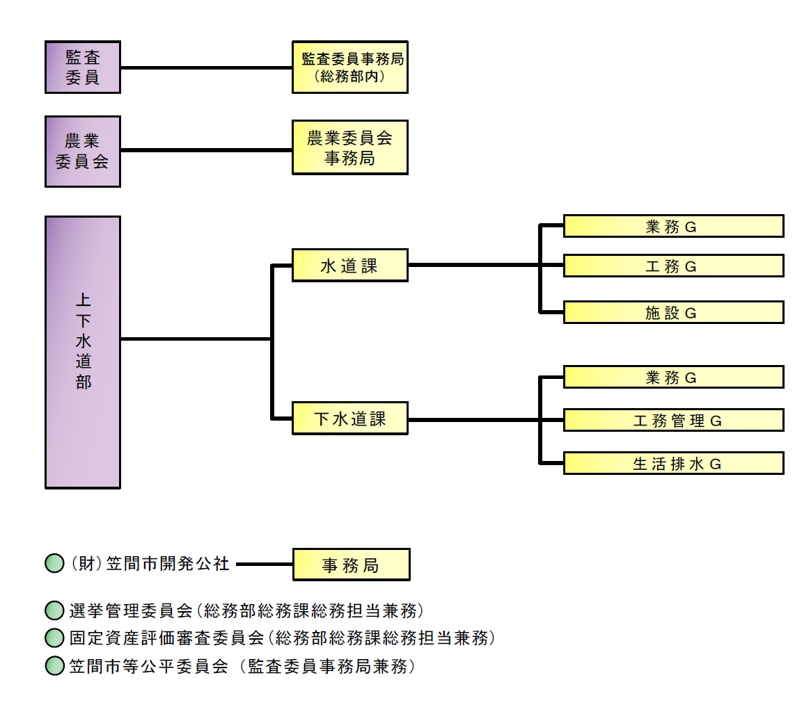 『『H30年度組織図(その他)』の画像』の画像