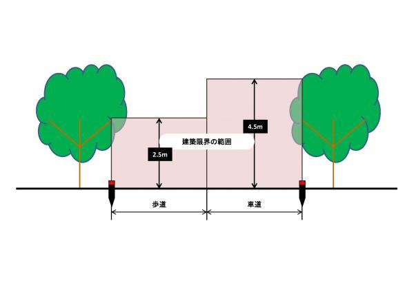 『建築限界の範囲』の画像