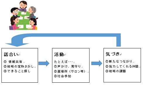 『協議体イメージ図』の画像