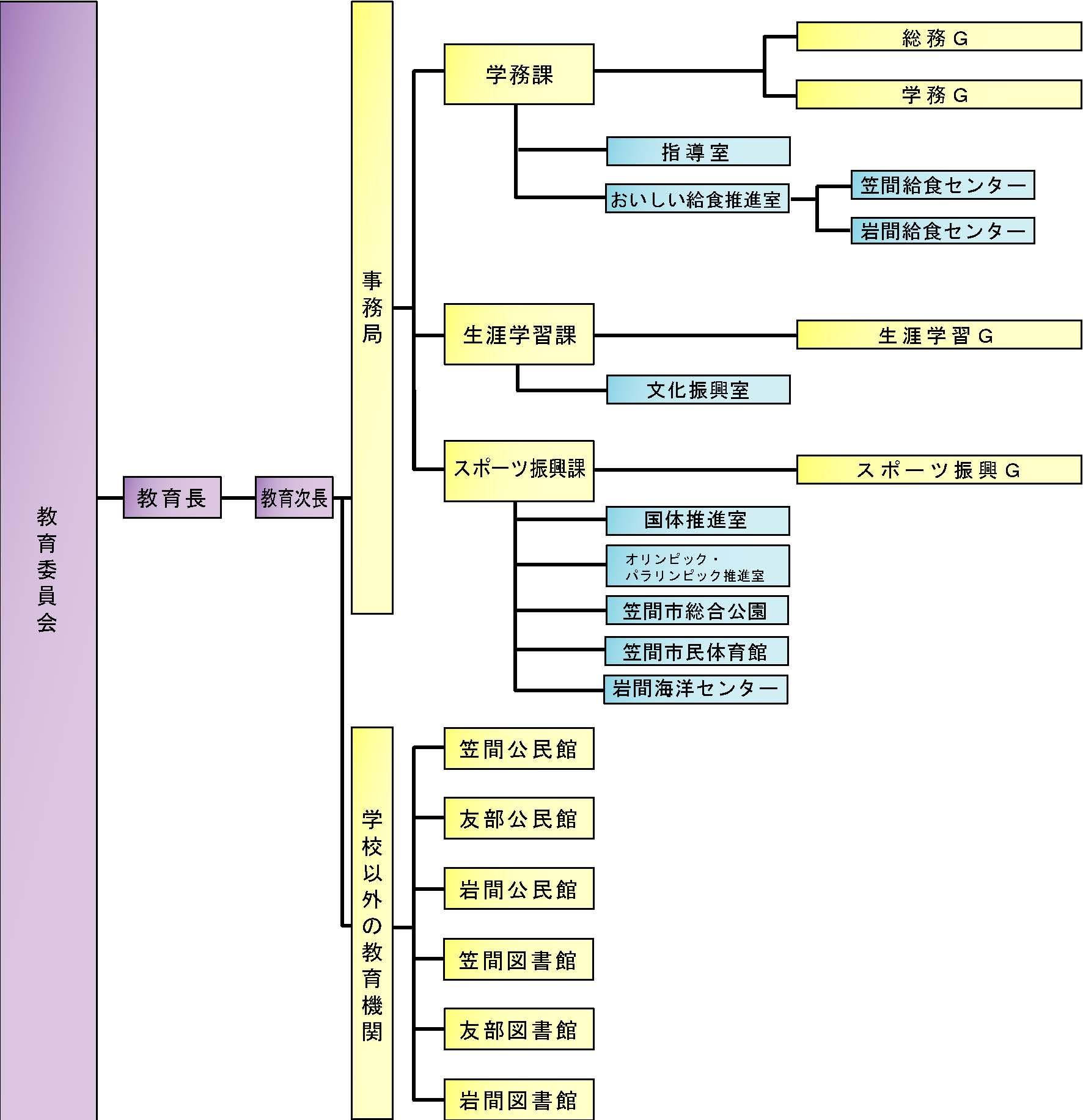 『H31教育委員会組織図』の画像