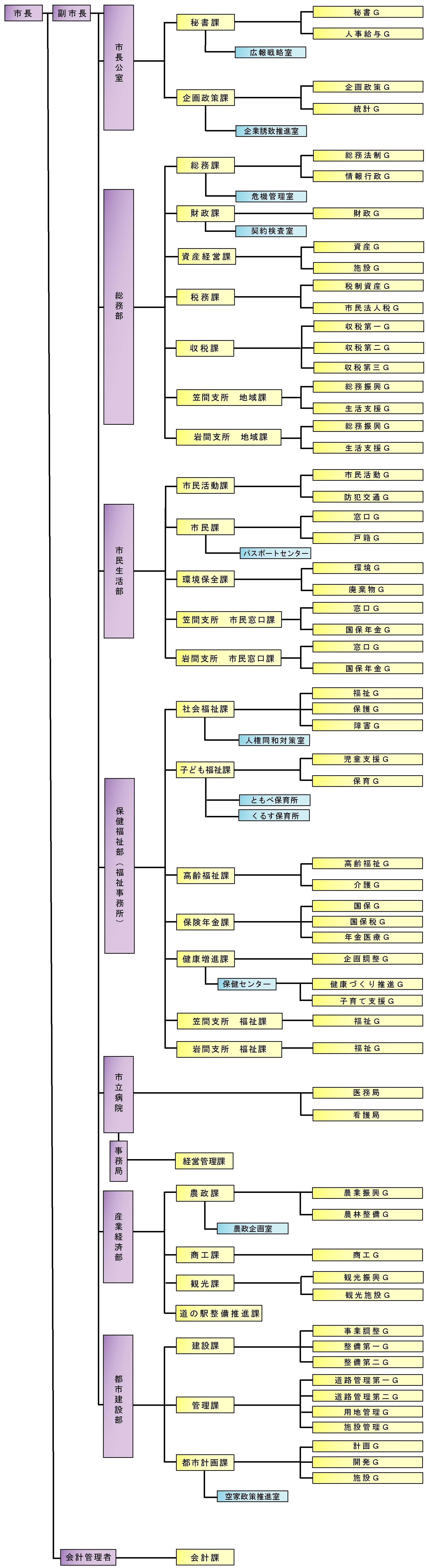 『H31 本庁組織図』の画像