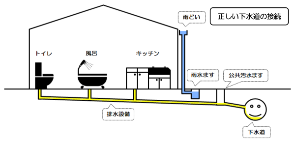 『正しい下水道の接続』の画像