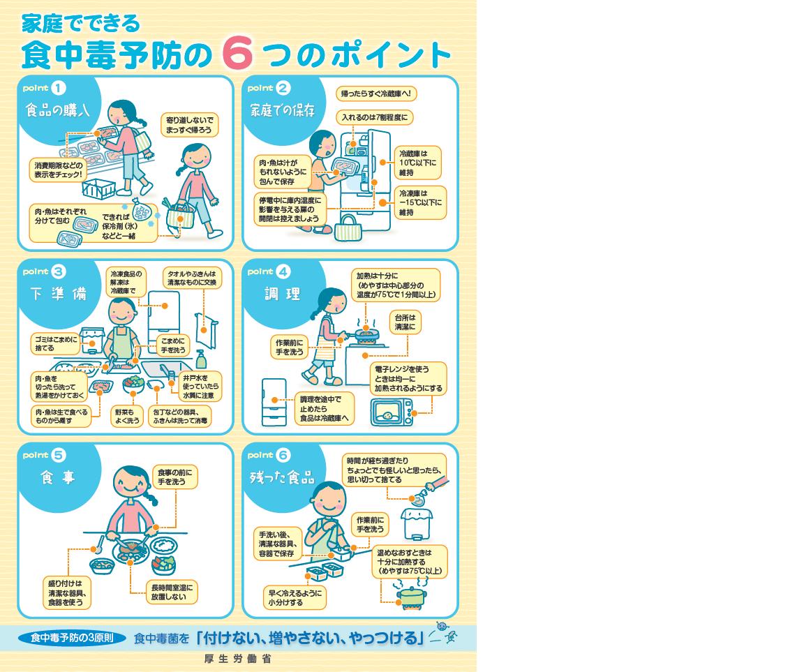 『家庭でできる食中毒予防の6つのポイント』の画像