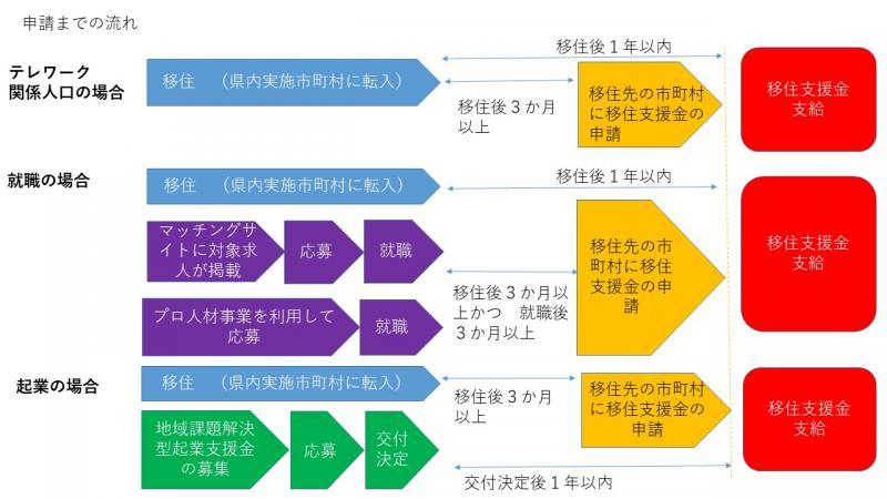 移住支援金フロー図