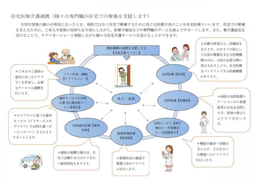 新HP用イメージ図在宅医療介護連携