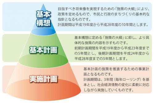 『総合計画3層構成』の画像