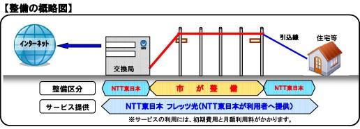 光ファイバー網整備の概略図